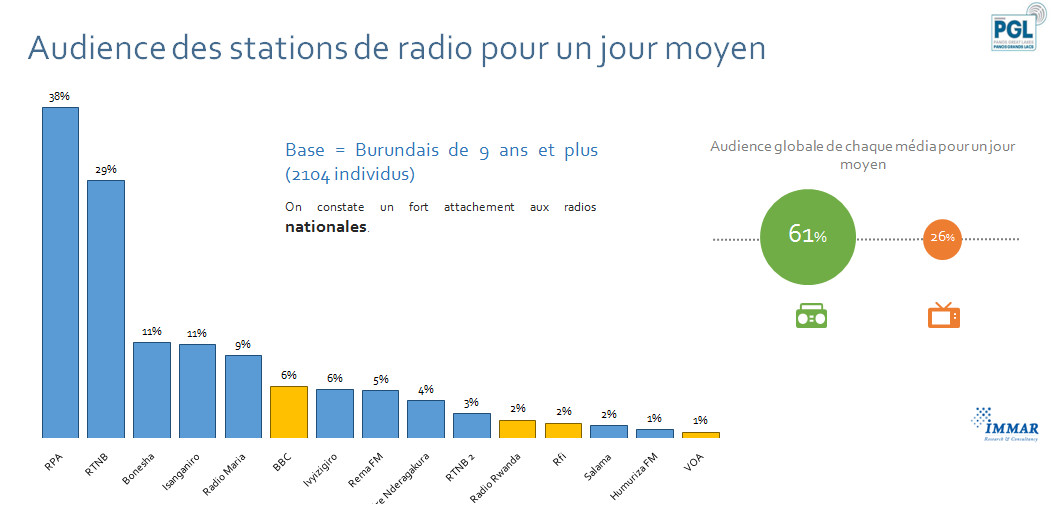 Audience des stations de radio