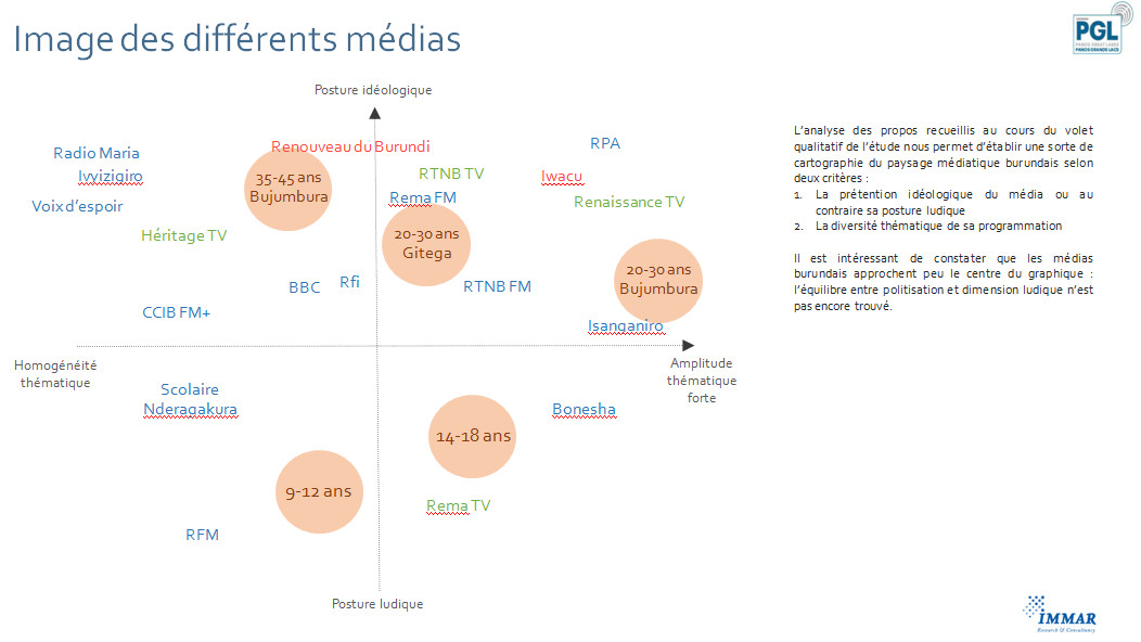 Image des differents medias