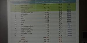 3 843 024 votants s'étaient inscrits au niveau national, 2 300 463 ont voté, il y a eu 273 360 votes nuls et 282 289 abstentions
