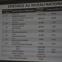 Selon la synthese au niveau national, Le candidat Pierre Nkurunziza a raflé la mise