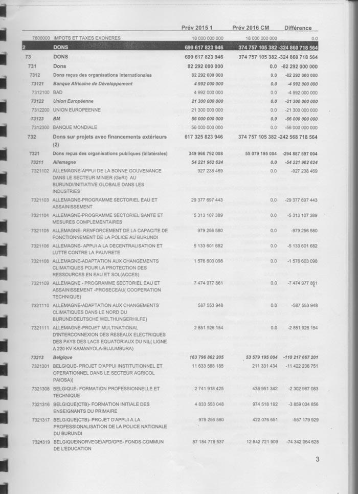 Les dons ont baissé de 324,8 milliards de Fbu